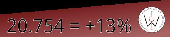 FuW-Teilnehmer-Zahlen-2017